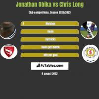 Jonathan Obika vs Chris Long h2h player stats