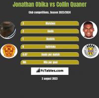 Jonathan Obika vs Collin Quaner h2h player stats
