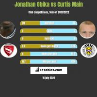 Jonathan Obika vs Curtis Main h2h player stats