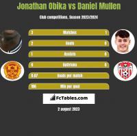 Jonathan Obika vs Daniel Mullen h2h player stats