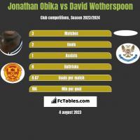 Jonathan Obika vs David Wotherspoon h2h player stats