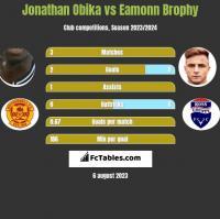 Jonathan Obika vs Eamonn Brophy h2h player stats