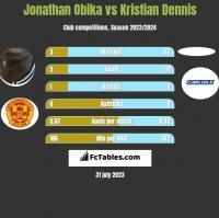 Jonathan Obika vs Kristian Dennis h2h player stats