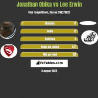 Jonathan Obika vs Lee Erwin h2h player stats