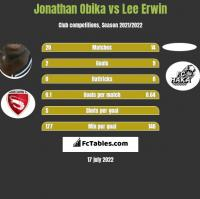 Jonathan Obika vs Lee Erwin h2h player stats
