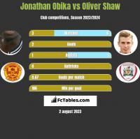 Jonathan Obika vs Oliver Shaw h2h player stats