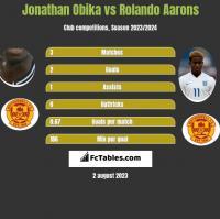 Jonathan Obika vs Rolando Aarons h2h player stats