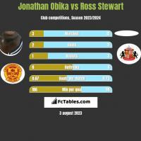 Jonathan Obika vs Ross Stewart h2h player stats