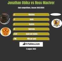 Jonathan Obika vs Ross MacIver h2h player stats