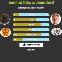 Jonathan Obika vs James Scott h2h player stats