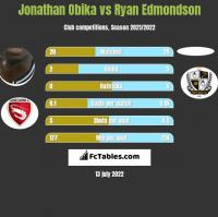 Jonathan Obika vs Ryan Edmondson h2h player stats