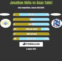 Jonathan Okita vs Anas Tahiri h2h player stats