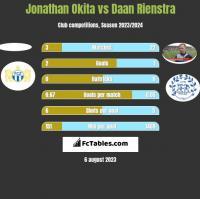 Jonathan Okita vs Daan Rienstra h2h player stats