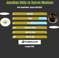 Jonathan Okita vs Darren Maatsen h2h player stats