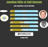 Jonathan Okita vs Emil Hansson h2h player stats