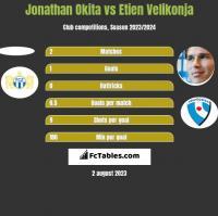 Jonathan Okita vs Etien Velikonja h2h player stats
