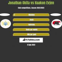 Jonathan Okita vs Haakon Evjen h2h player stats