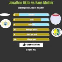 Jonathan Okita vs Hans Mulder h2h player stats