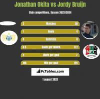Jonathan Okita vs Jordy Bruijn h2h player stats