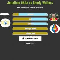 Jonathan Okita vs Randy Wolters h2h player stats