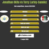Jonathan Okita vs Terry Lartey-Sanniez h2h player stats