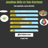 Jonathan Okita vs Tom Overtoom h2h player stats