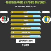 Jonathan Okita vs Pedro Marques h2h player stats