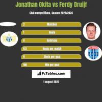 Jonathan Okita vs Ferdy Druijf h2h player stats