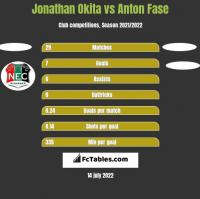 Jonathan Okita vs Anton Fase h2h player stats