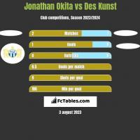 Jonathan Okita vs Des Kunst h2h player stats