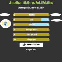 Jonathan Okita vs Zeki Erkilinc h2h player stats