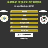 Jonathan Okita vs Felix Correia h2h player stats