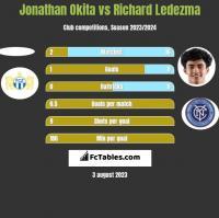 Jonathan Okita vs Richard Ledezma h2h player stats
