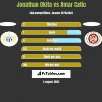 Jonathan Okita vs Amar Catic h2h player stats
