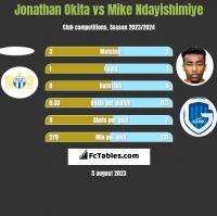 Jonathan Okita vs Mike Ndayishimiye h2h player stats