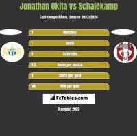 Jonathan Okita vs Schalekamp h2h player stats