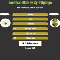 Jonathan Okita vs Cyril Ngonge h2h player stats