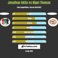 Jonathan Okita vs Nigel Thomas h2h player stats
