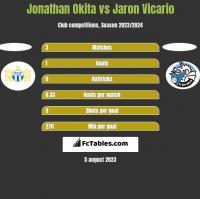Jonathan Okita vs Jaron Vicario h2h player stats