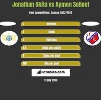Jonathan Okita vs Aymen Sellouf h2h player stats