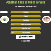 Jonathan Okita vs Oliver Horvath h2h player stats