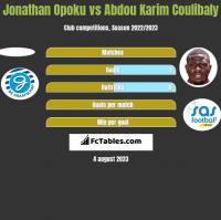 Jonathan Opoku vs Abdou Karim Coulibaly h2h player stats