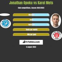 Jonathan Opoku vs Karol Mets h2h player stats