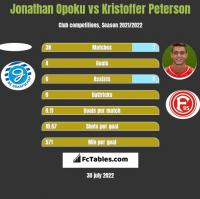 Jonathan Opoku vs Kristoffer Peterson h2h player stats