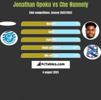 Jonathan Opoku vs Che Nunnely h2h player stats