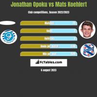 Jonathan Opoku vs Mats Koehlert h2h player stats