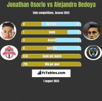 Jonathan Osorio vs Alejandro Bedoya h2h player stats