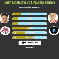 Jonathan Osorio vs Alejandro Romero h2h player stats