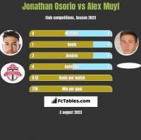 Jonathan Osorio vs Alex Muyl h2h player stats
