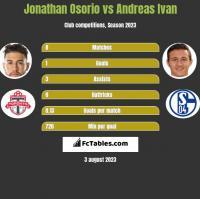 Jonathan Osorio vs Andreas Ivan h2h player stats